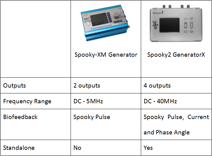 Difference Between GeneratorX and the XM Generator