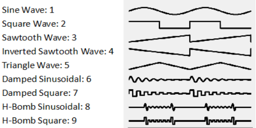 Which Waveform to Use in Rife? - Spooky2